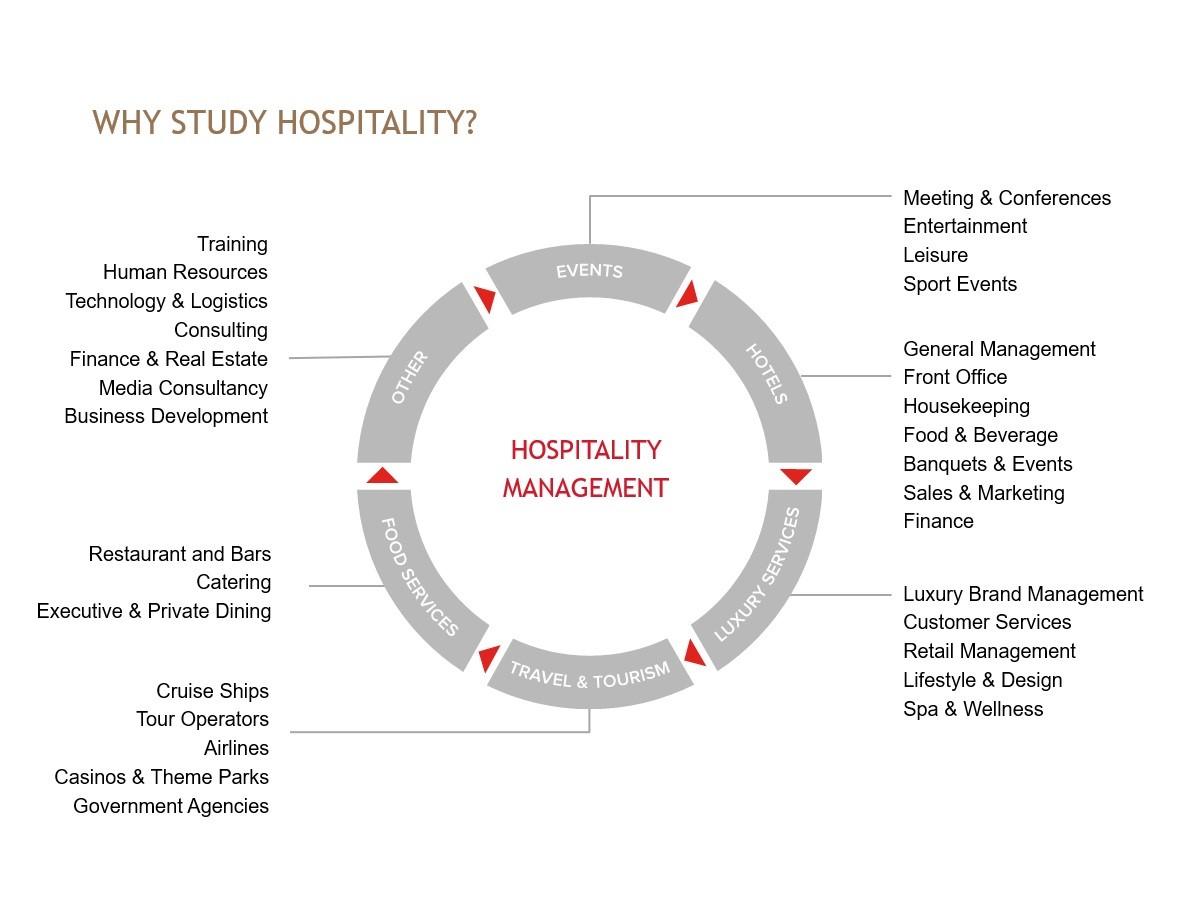 Cơ hội việc làm ngành hospitality khi du học