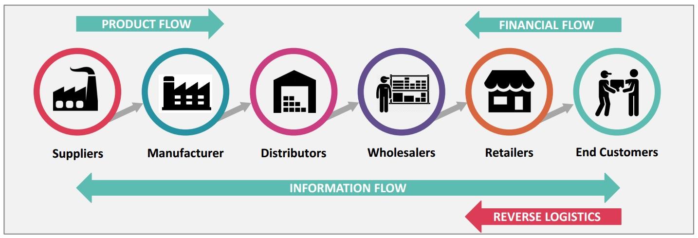 3 dòng chính trong chuỗi cung ứng