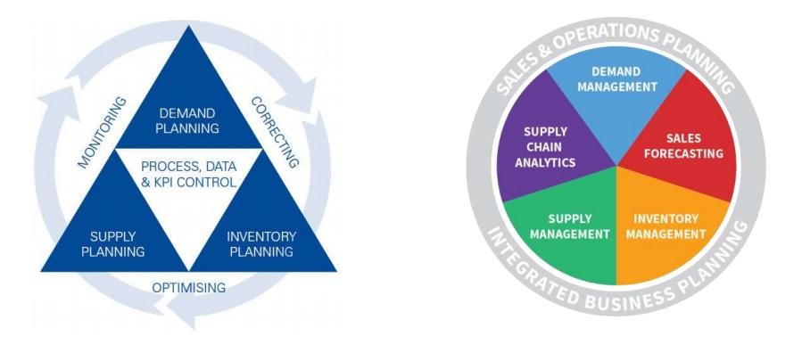 Lập kế hoạch trong quản lý chuỗi cung ứng