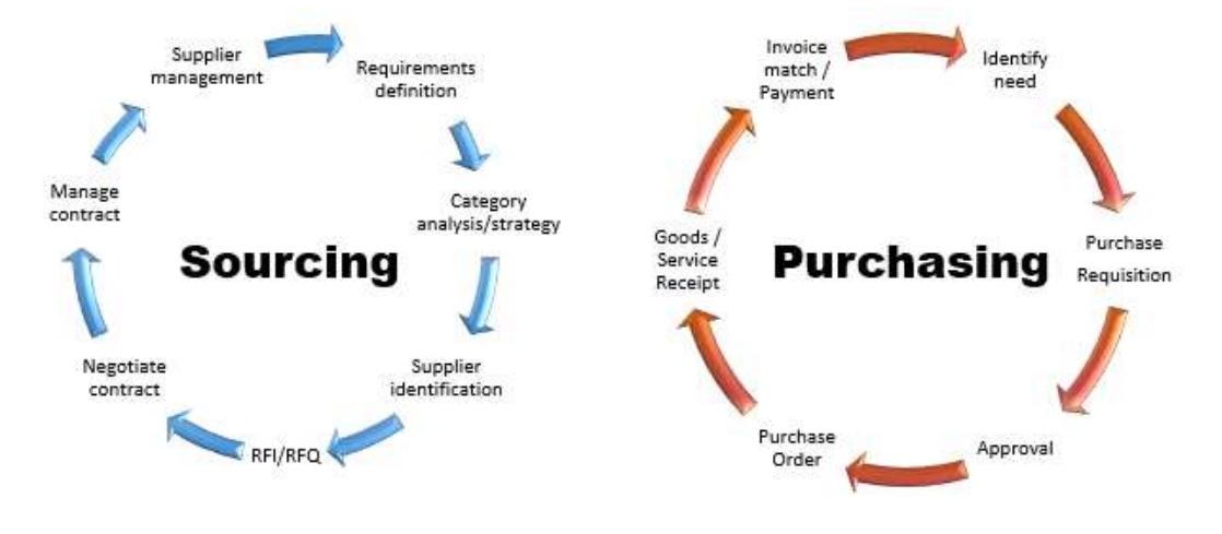 Tìm nguồn cung ứng và mua hàng trong chuỗi cung ứng