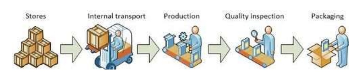 """Hoạt động """"thực hiện"""" trong chuỗi cung ứng"""