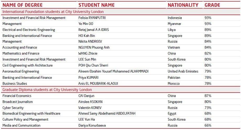 Chất lượng sinh viên tuyệt vời từ INTO City London