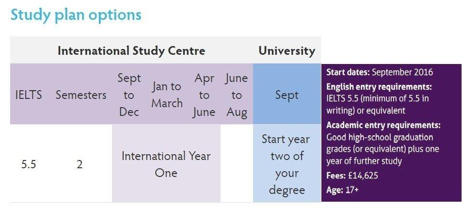 Du học Anh ngành quan hệ quốc tế tại Đại học Leeds 4