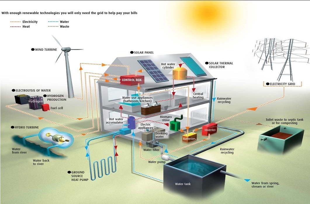 Hệ thống điện độc lập giúp cộng đồng tại các khu vực nghèo khổ không phụ thuộc vào nguồn cung cấp năng lượng từ xa