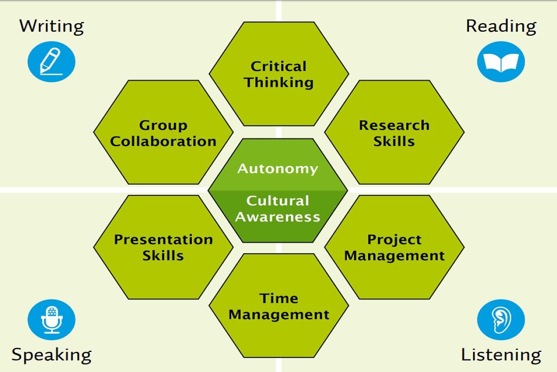 Những kỹ năng: Tư duy phê phán - Quản lý thời gian - Hợp tác nhóm - Kỹ năng thuyết trình - Kỹ năng nghiên cứu - Quản lý dự án nhằm xây dựng ý thức tự chủ và nhận thức văn hóa, rất cần thiết cho bạn trở thành một sinh viên thành công và chuyên nghiệp trong lĩnh vực học tập và công việc đã chọn.