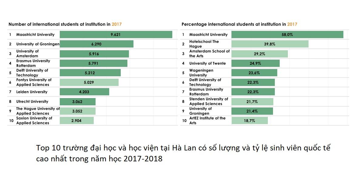 Số lượng và tỷ lệ sinh viên quốc tế tại một số trường đại học và học viện của Hà Lan