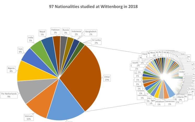 Sinh viên quốc tế học tại Witternborg đến từ 97 quốc gia khác nhau trong năm 2018
