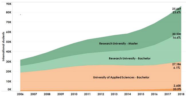 Tổng số sinh viên nước ngoài đăng ký các chương trình cấp bằng tại Hà Lan từ năm 2006 đến năm 2018 (Số liệu của Nuffic)
