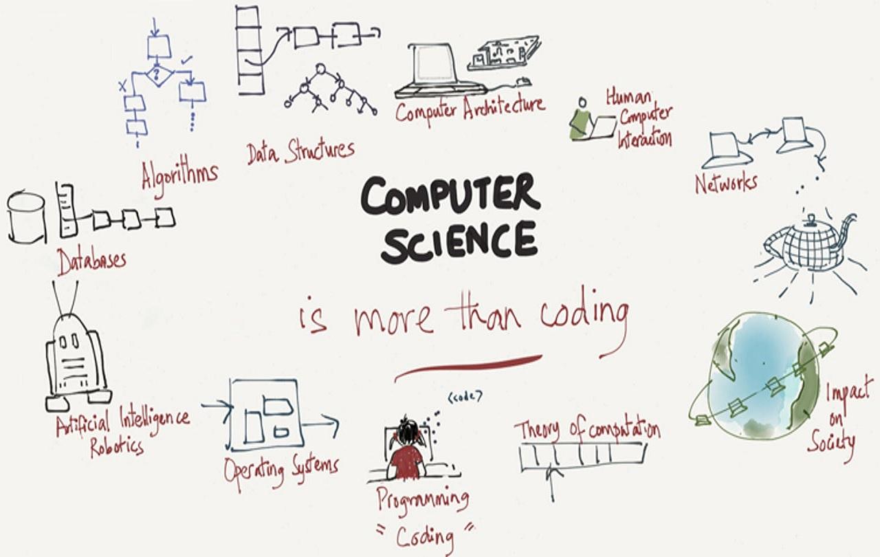 Khoa học máy tính là lĩnh vực nghiên cứu rộng lớn