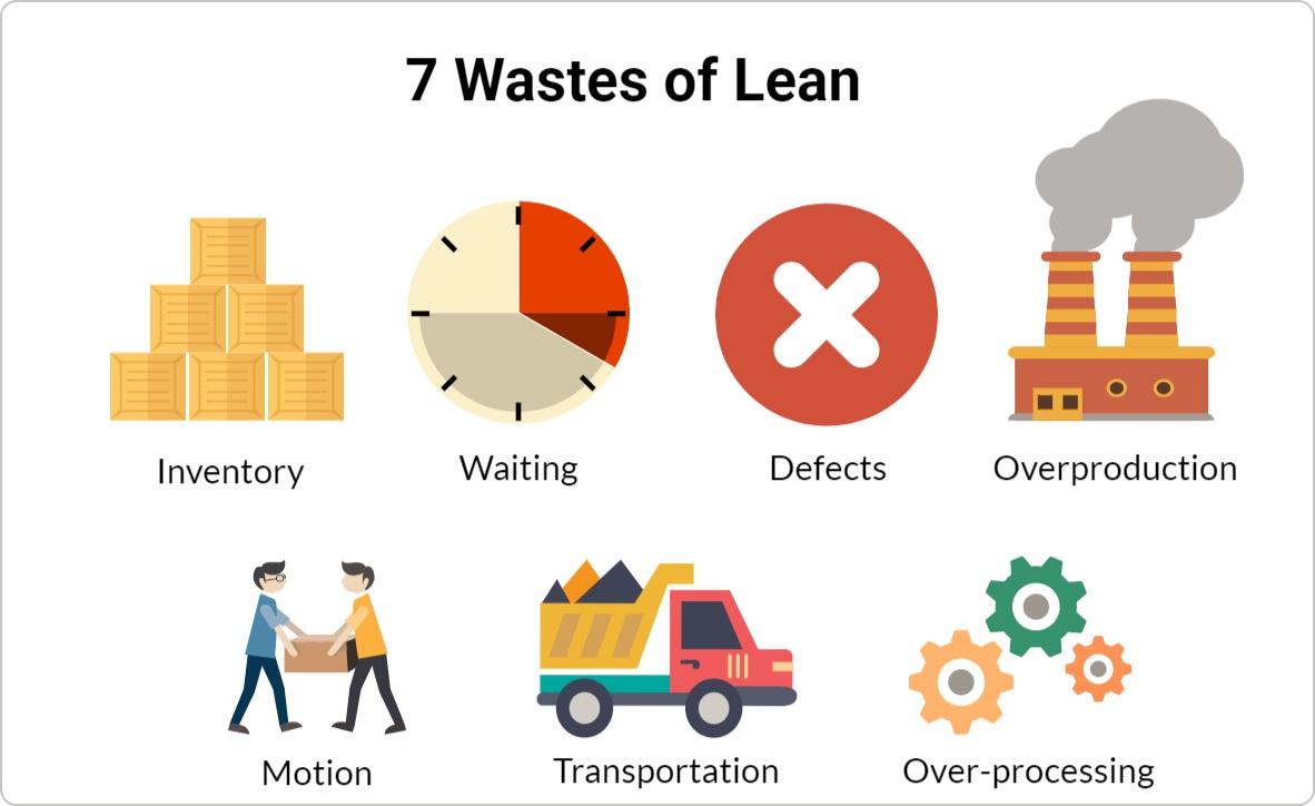 Ngành kỹ thuật tinh gọn cung cấp cho bạn phương pháp để tối thiểu hóa những yếu tố gây lãng phí