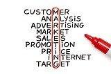 Ngành Marketing Đại học HELP
