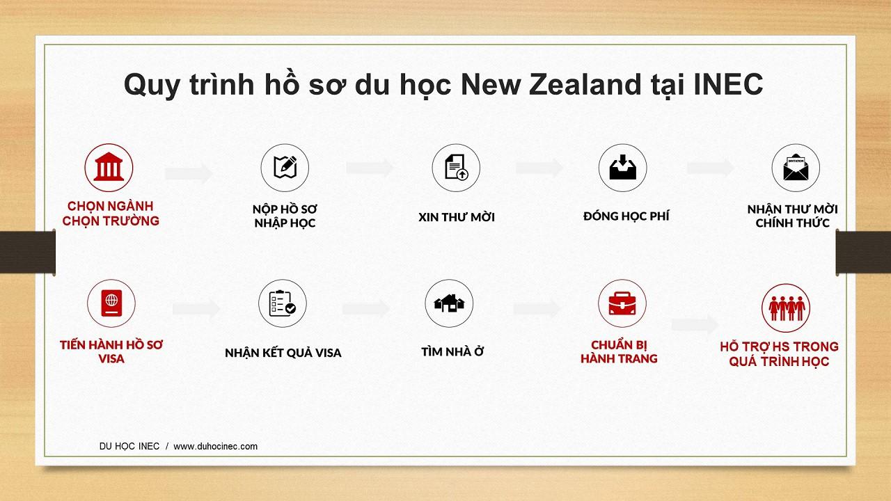 Quy trình hồ sơ du học New Zealand tại INEC