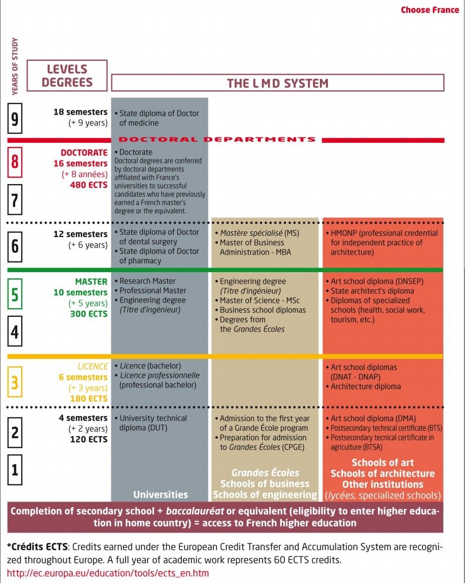 Phân tầng hệ thống giáo dục Pháp