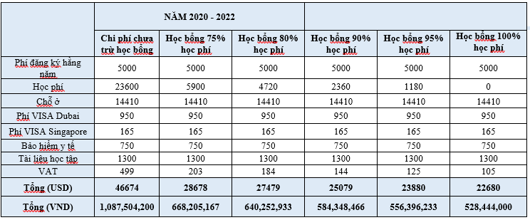 SP Jain 2020