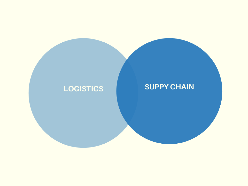 Phân biệt logistics và supply chain management
