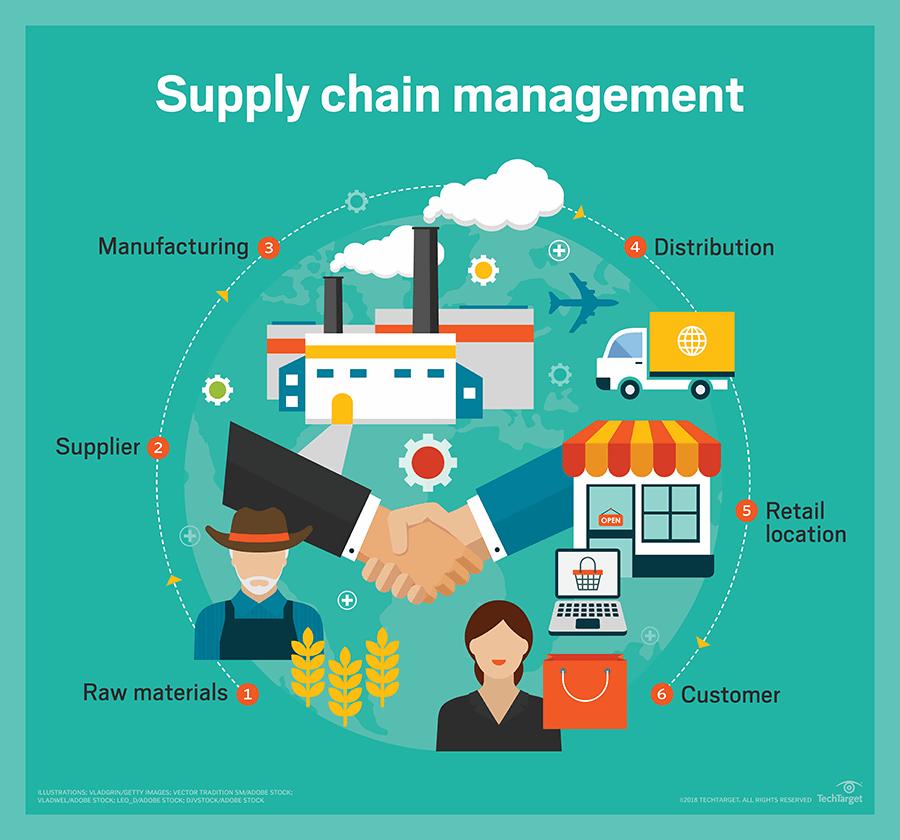 Triển vọng nghề nghiệp ngành quản trị chuỗi cung ứng