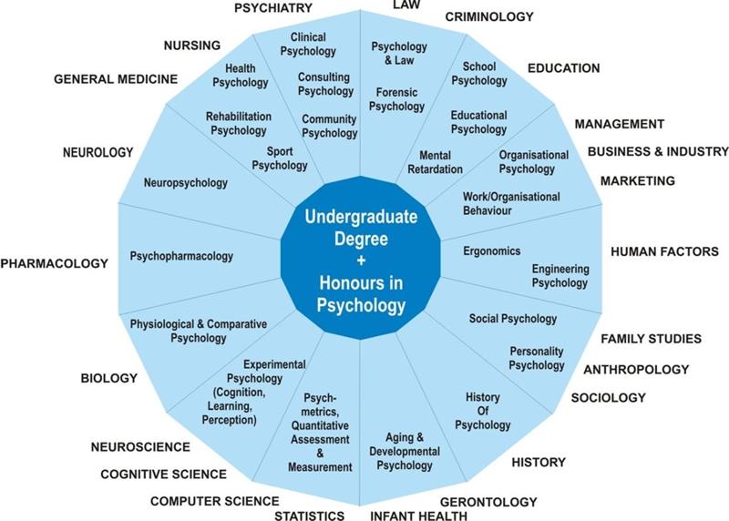 Du học Singapore ngành tâm lý học tại JCU
