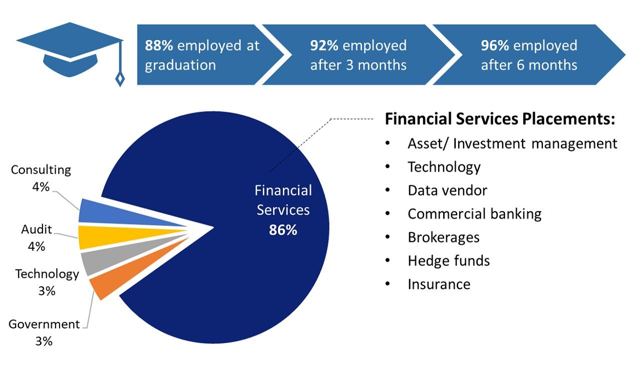 Thống kê việc làm của sinh viên chương trình thạc sĩ tài chính định lượng của Đại học Quản lý Singapore (SMU)