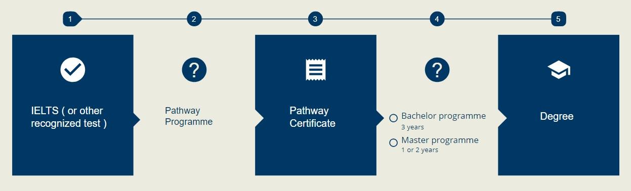 Lộ trình học tập khi đăng ký chương trình pathway tại Đại học Jonkoping