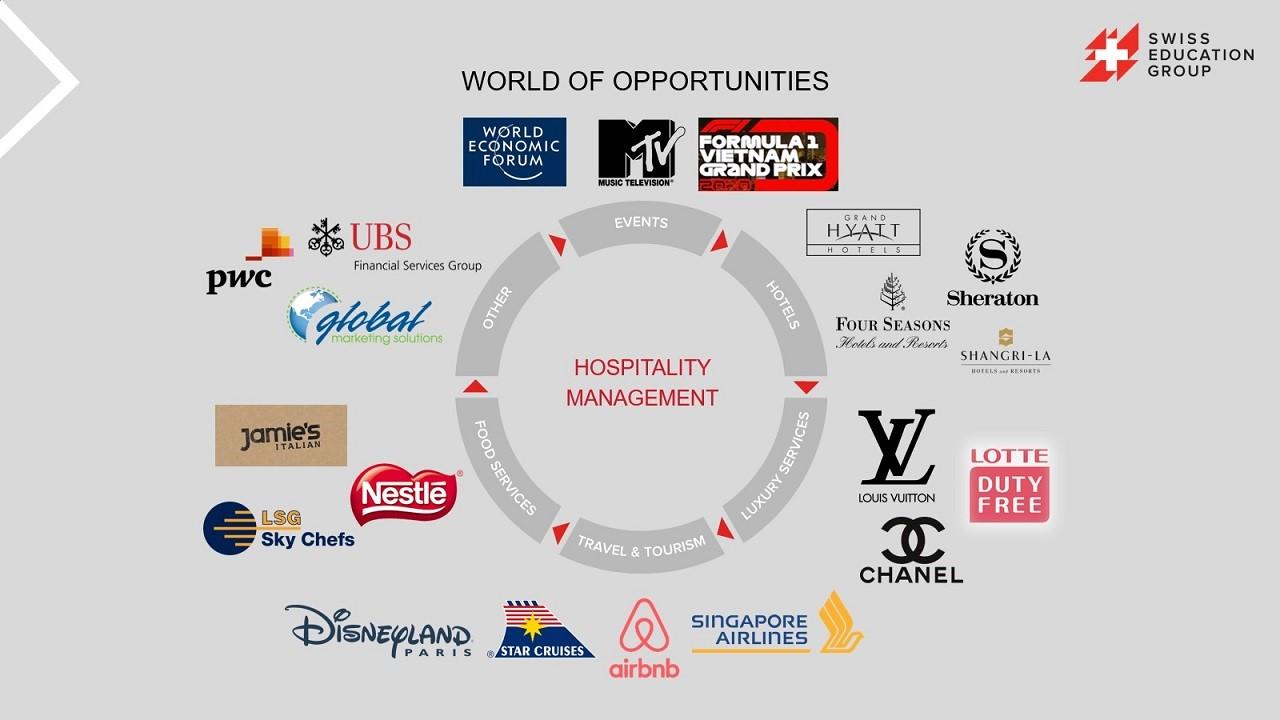 Đây là những khu vực làm việc điển hình của sinh viên hospitality Thụy Sĩ