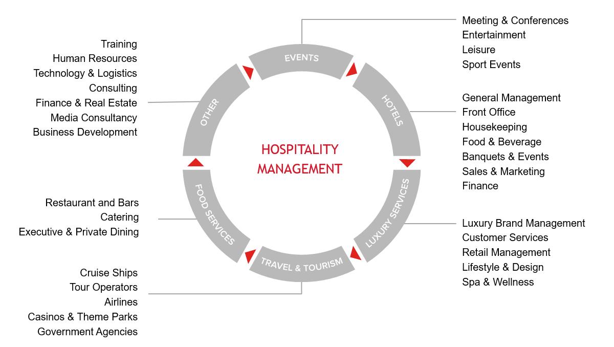 Cơ hội việc làm ngành nhà hàng khách sạn tại Thụy Sĩ