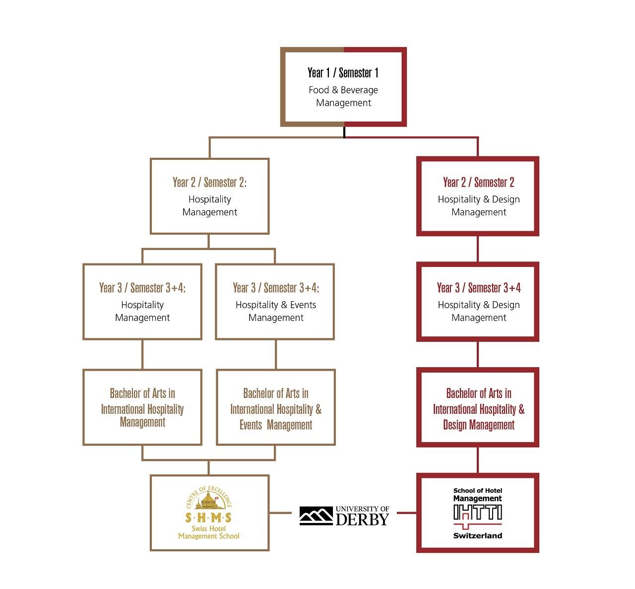 3 lộ trình lấy bằng cử nhân ngành nhà hàng khách sạn tại IHTTI và SHMS