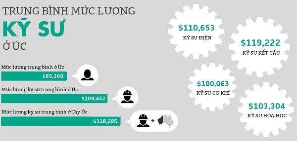Mức lương trung bình của ngành Kỹ sư tại Úc
