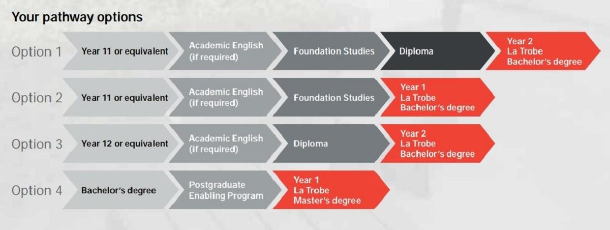 Các khóa học và lộ trình chuyển tiếp vào Đại học La Trobe từ Cao đẳng La Trobe