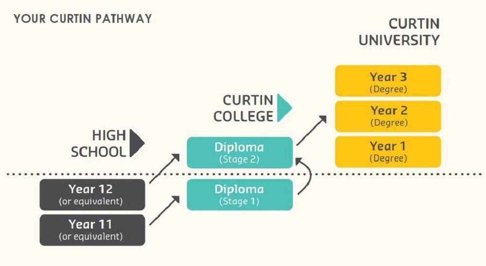 Lộ trình chuyển tiếp Đại học Curtin từ lớp 11, 12 thông qua Cao đẳng Curtin