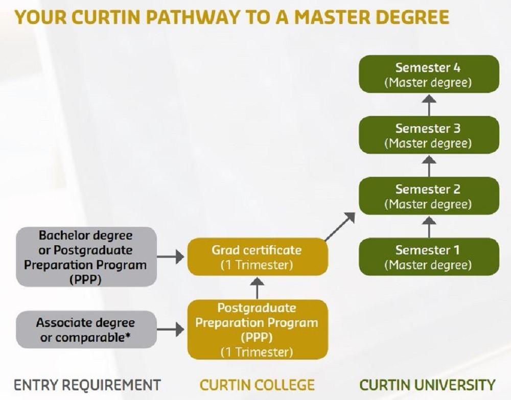 Cơ cấu các khóa học và con đường chuyển tiếp chương trình sau đại học tại Curtin
