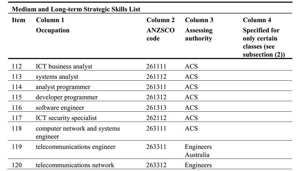 Công nghệ thông tin thuộc top 12 ngành nghề được tuyển dụng cao nhất tại Úc