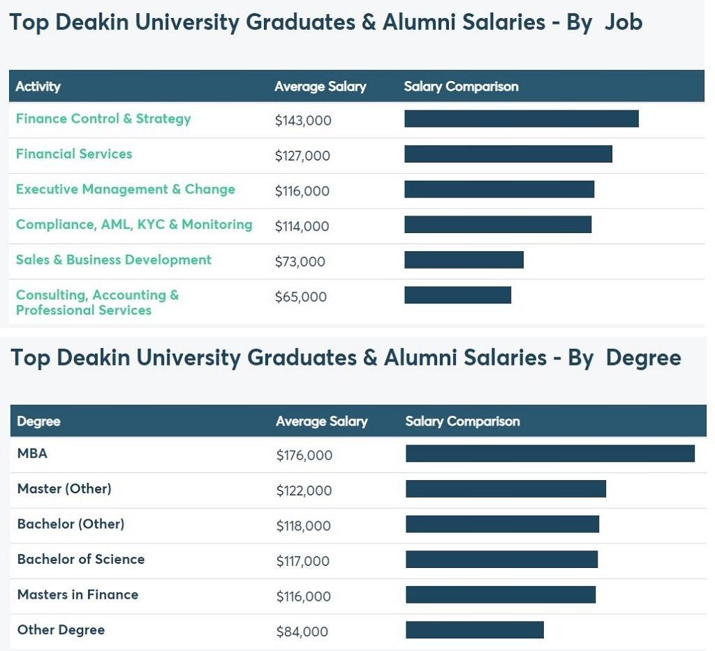 Khảo sát mức lương của cựu sinh viên Deakin theo công việc và văn bằng