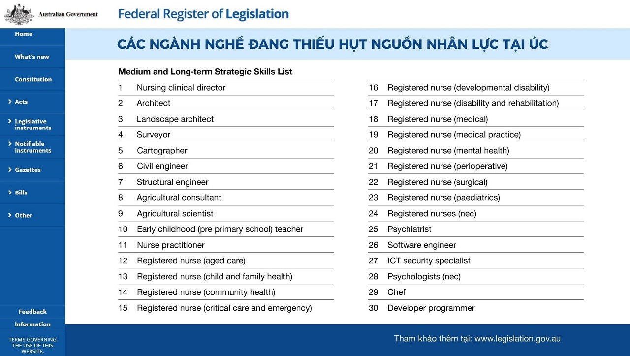 Trích dẫn danh sách các ngành nghề đang thiếu hụt lao động tại Úc