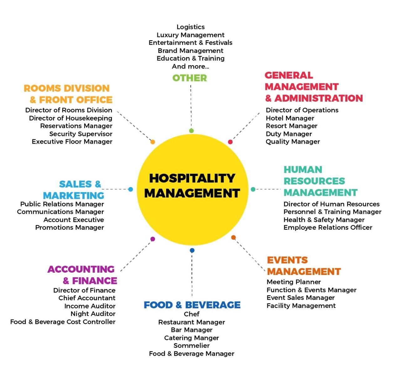 Học quản trị nhà hàng khách sạn ra làm gì 5