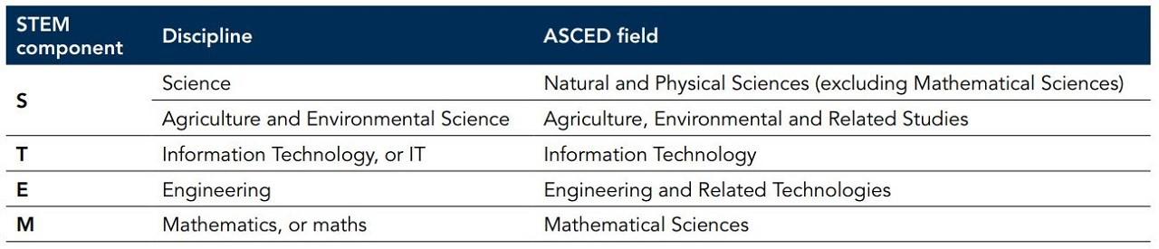 Du học Úc nhóm ngành STEM với các phạm trù đào tạo rộng mở