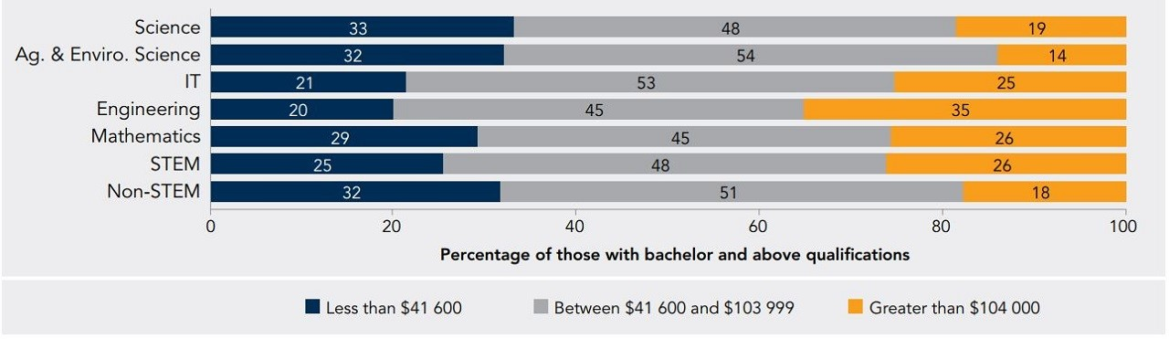 Du học Úc nhóm ngành STEM với mức lương đến 104.000 AUD/năm