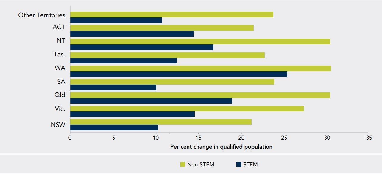 Du học Úc nhóm ngành STEM - Cơ cấu nhân lực tại xứ chuột túi