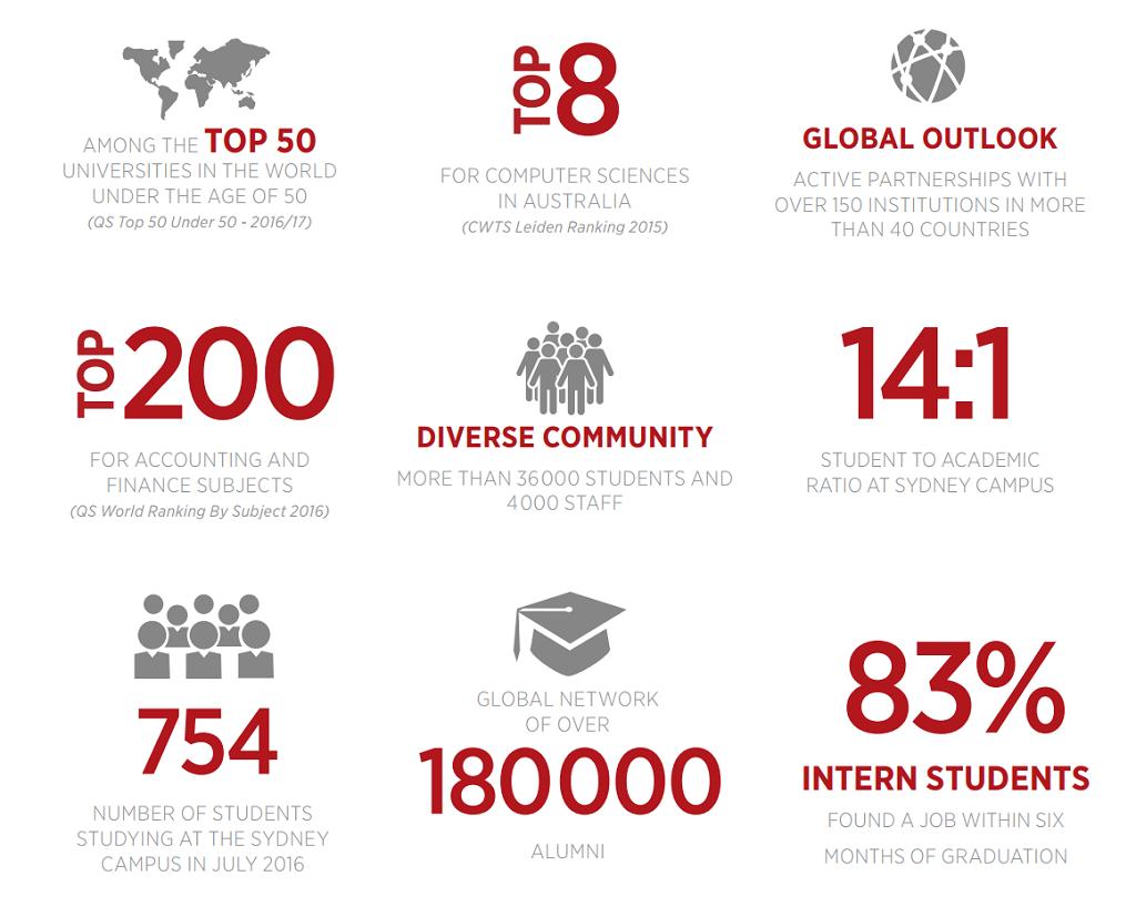 Những con số ấn tượng về Đại học La Trobe Sydney