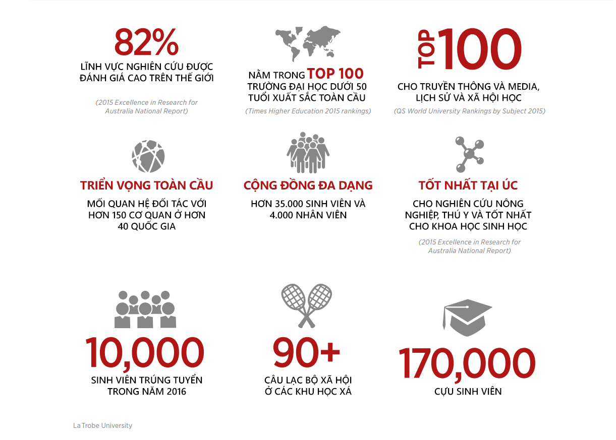 Những con số ấn tượng về Đại học La Trobe