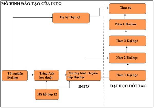 mo-hinh-dao-tao-into-my