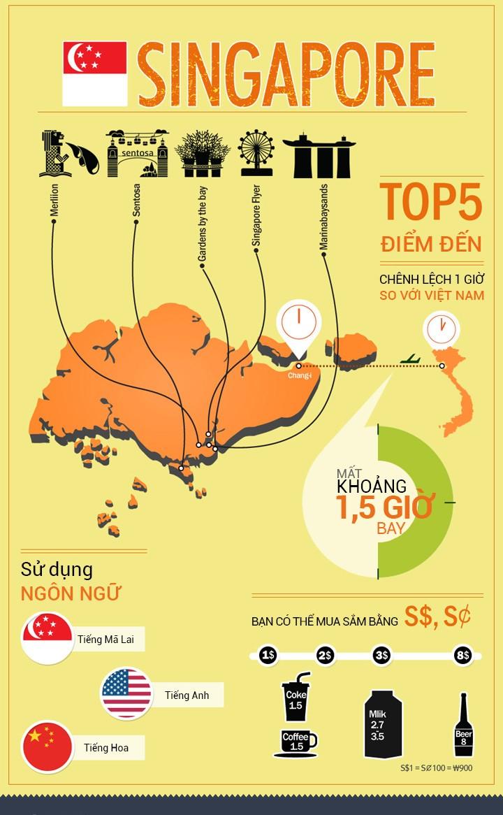 Infographics - Du lịch Singapore, những điều cần biết!