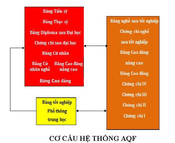 co-cau-he-thong-aqf