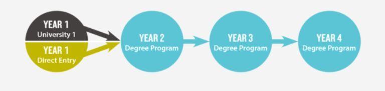 Du học Canada chương trình năm 1 đại học