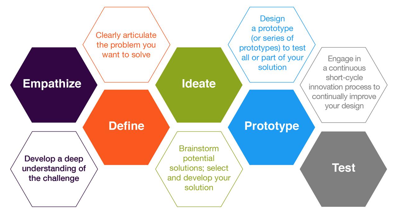 Tìm hiểu Design thinking cùng Học viện PSB