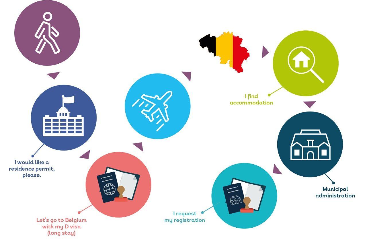 Sau khi đến Bỉ, bạn cần đăng ký với chính quyền nơi bạn sinh sống để học tập tại Bỉ
