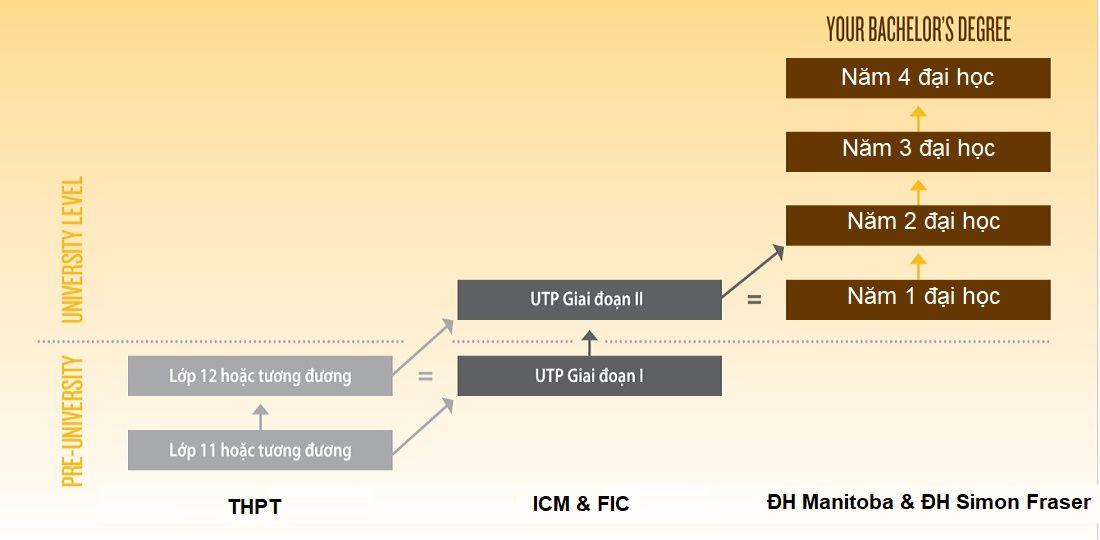 Lộ trình vào đại học Canada dành cho học sinh học hết lớp 11, đăng ký chương trình UTP Stage 1 của trường ICM và FIC