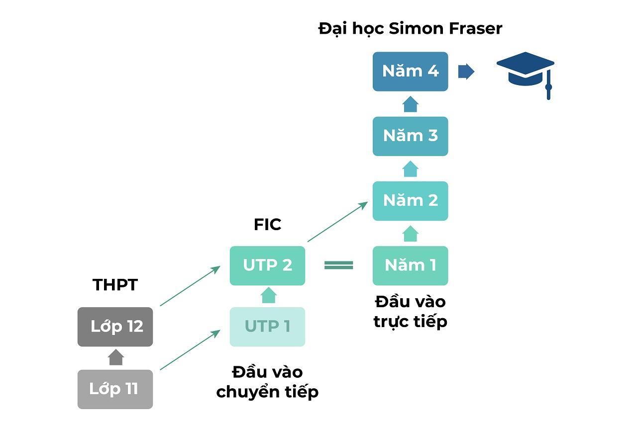 Lộ trình chuyển tiếp FIC vào năm 2 Đại học Simon Fraser cho học sinh lớp 11, 12